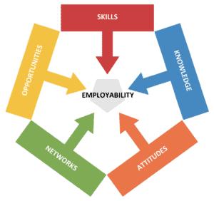 The CSOD Model of Employability